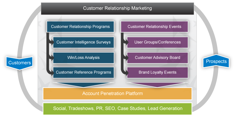 an analysis of the customer relationship marketing the evolving sales and marketing landscape the im Ideally, marketing fosters a long-term relationship, includes the entire customer brand experience – ie support and customer service marketing starts with the design of the product itself and extends through post purchase.